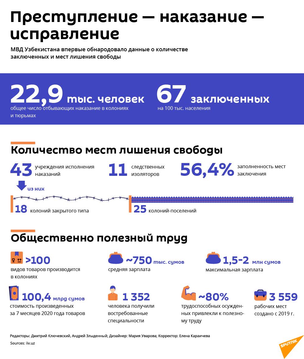 Статистика по заключенным в Узбекистане - Sputnik Узбекистан