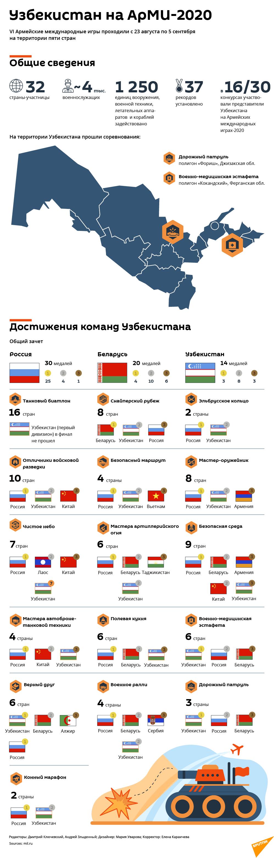 Итоги АрМИ-2020 - Sputnik Узбекистан