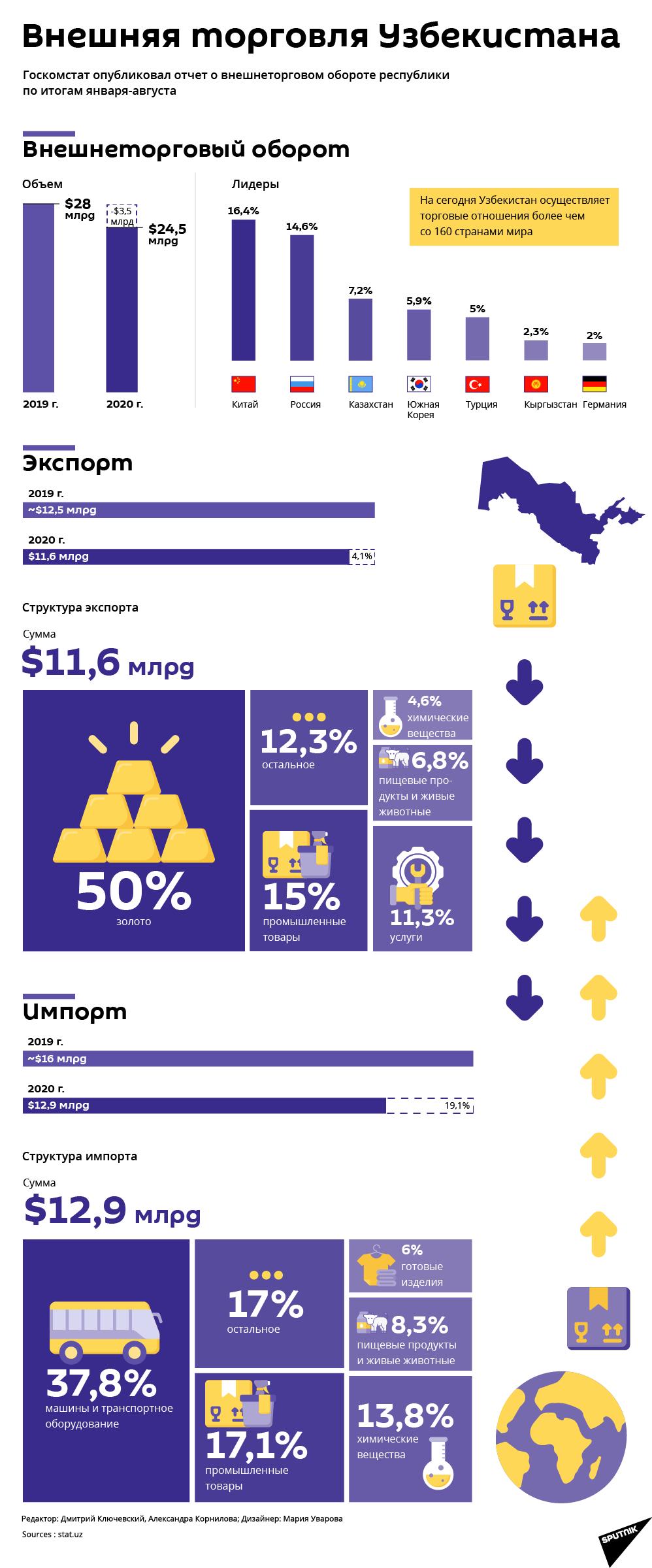 Внешнеторговый оборот Узбекистана за январь-август 2020 г. - Sputnik Узбекистан