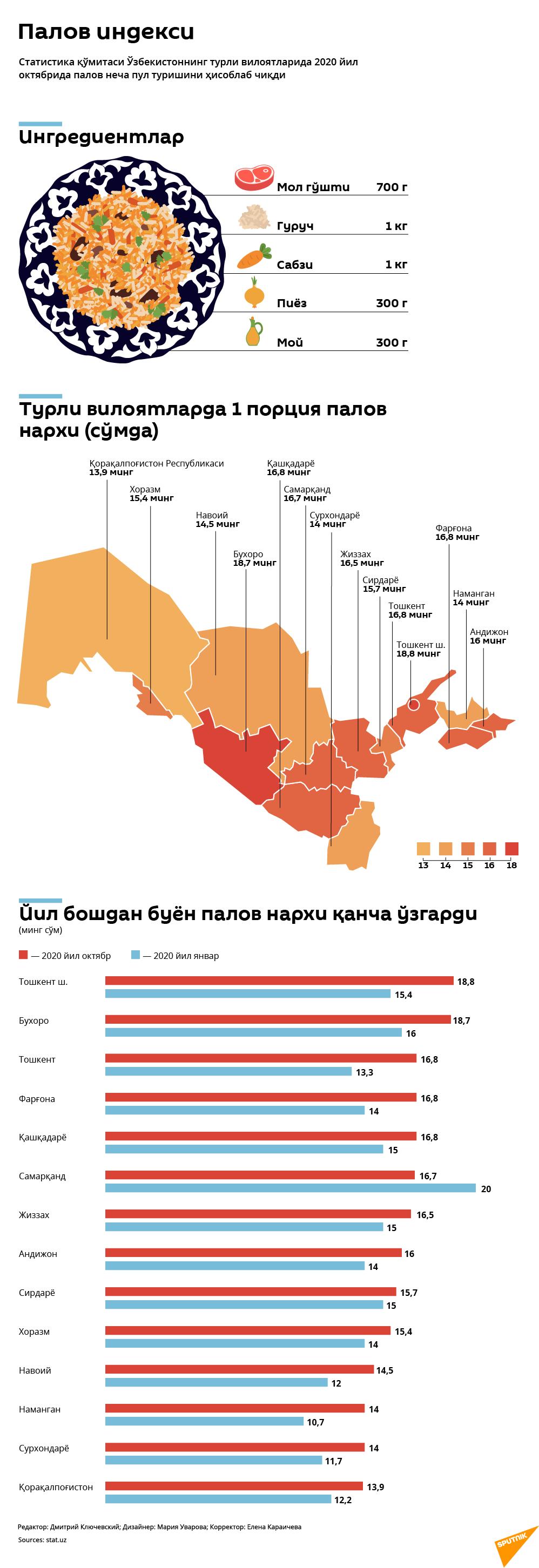 Palov indeksi - Sputnik Oʻzbekiston