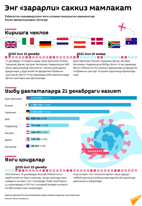 Zararli mamlakatlar - Sputnik Oʻzbekiston