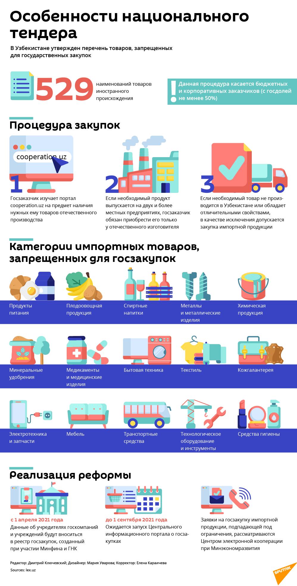 Список товаров, запрещенных для импорта по госзакупкам - Sputnik Узбекистан