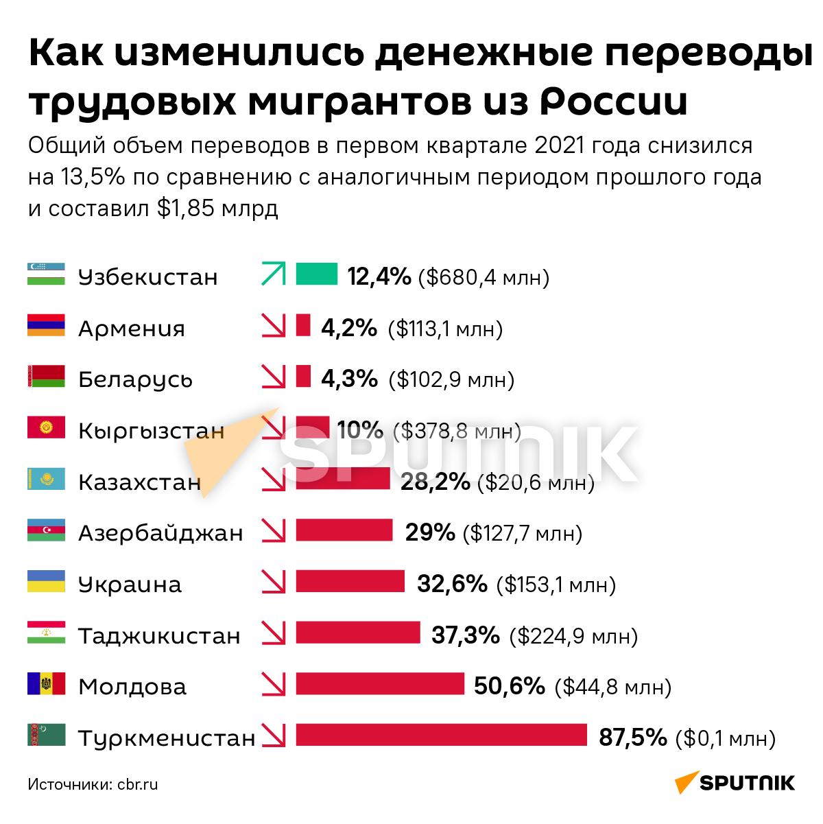 Денежные переводы из России в страны СНГ в 2021 году - чем удивил Узбекистан - Sputnik Узбекистан