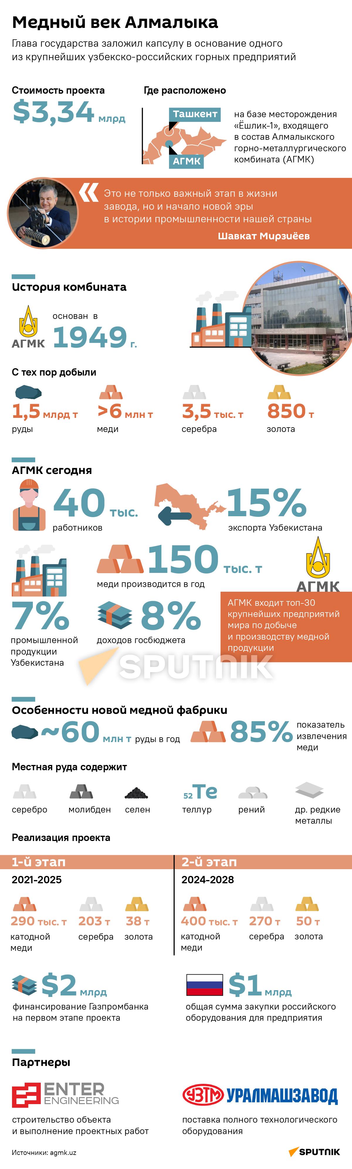 Медный век Алмалыка десктопная версия - Sputnik Узбекистан