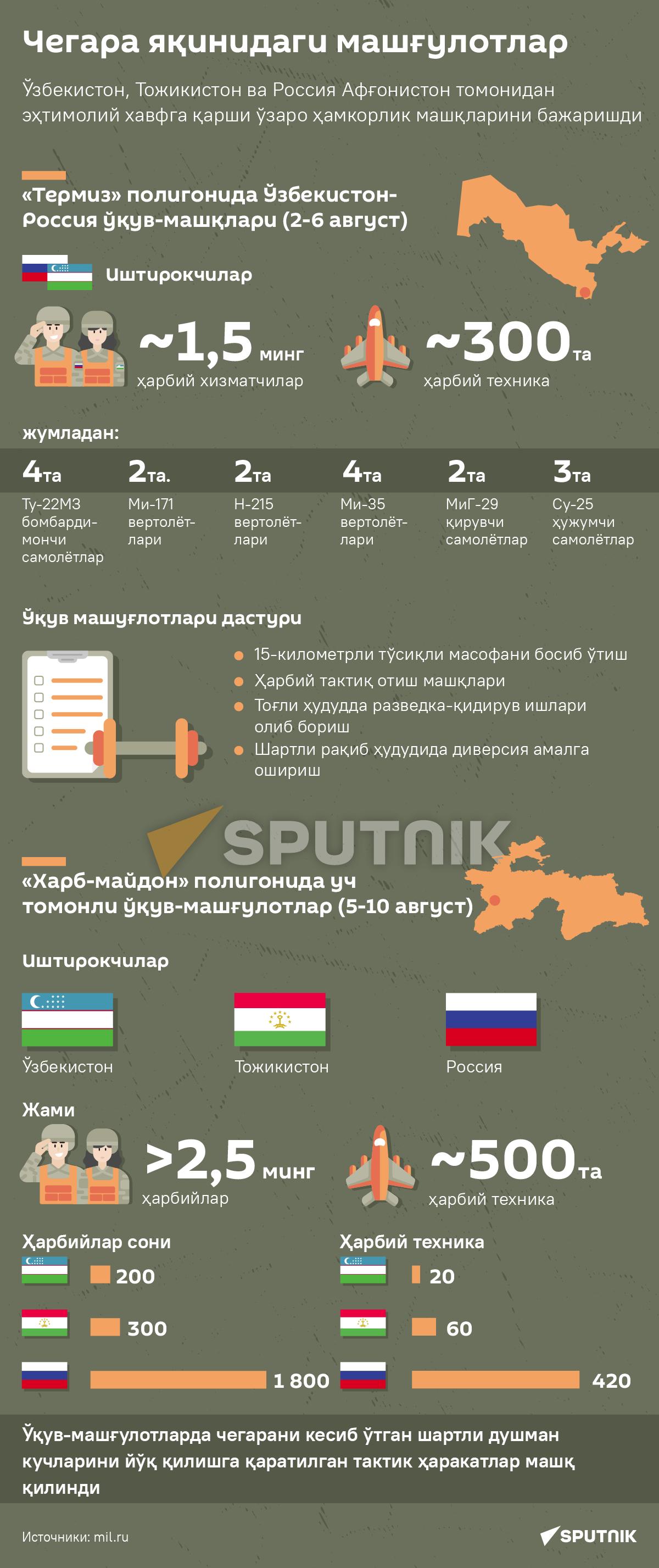 Voyennыe ucheniya uz desk - Sputnik Oʻzbekiston