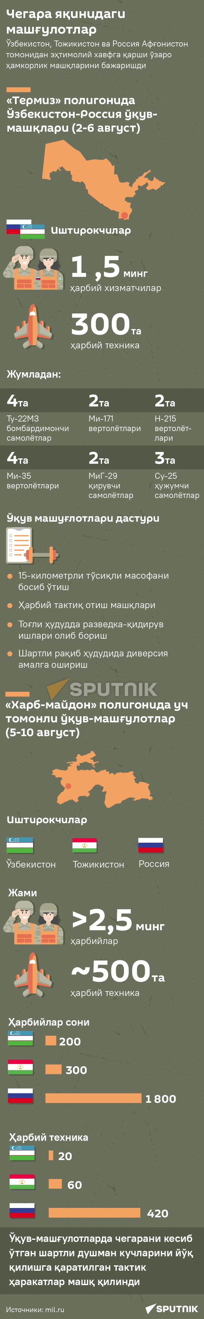 Voyennыe ucheniya uz mobilka - Sputnik Oʻzbekiston