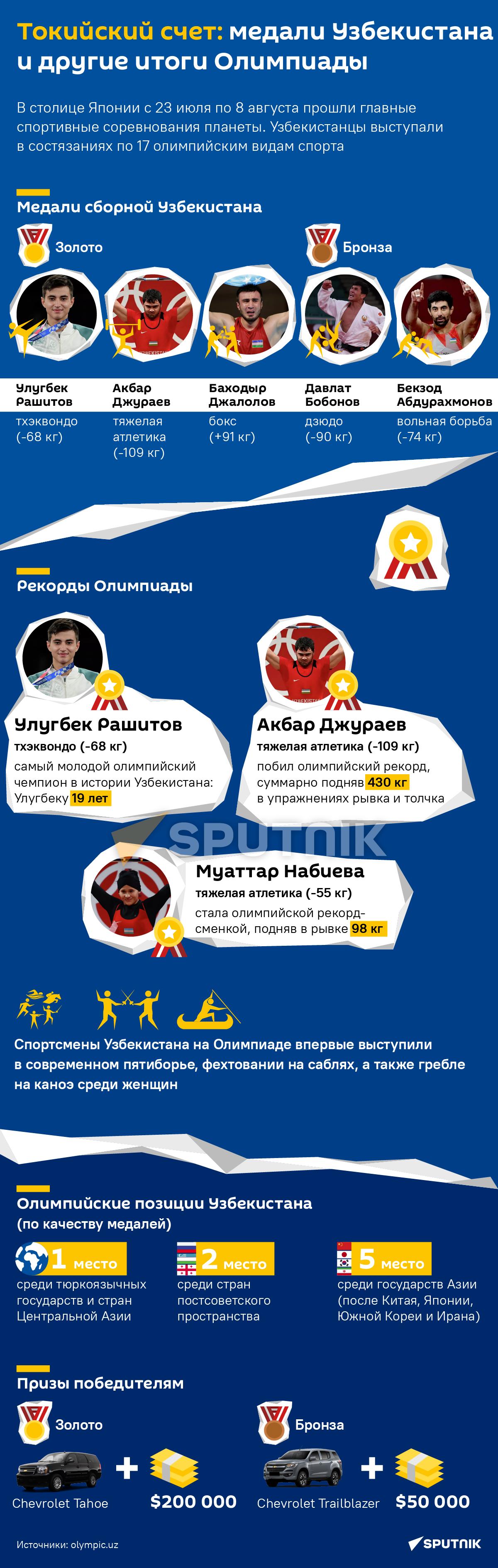Узбекистан на Олимпиаде 2020 - Sputnik Узбекистан