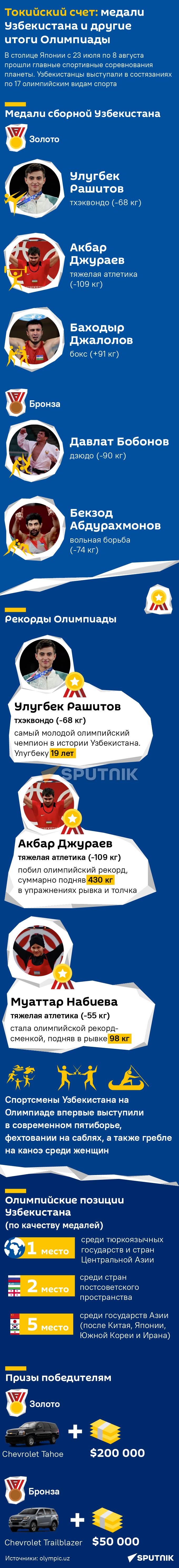 Узбекистан на Олимпиаде 2020 мобилка - Sputnik Узбекистан