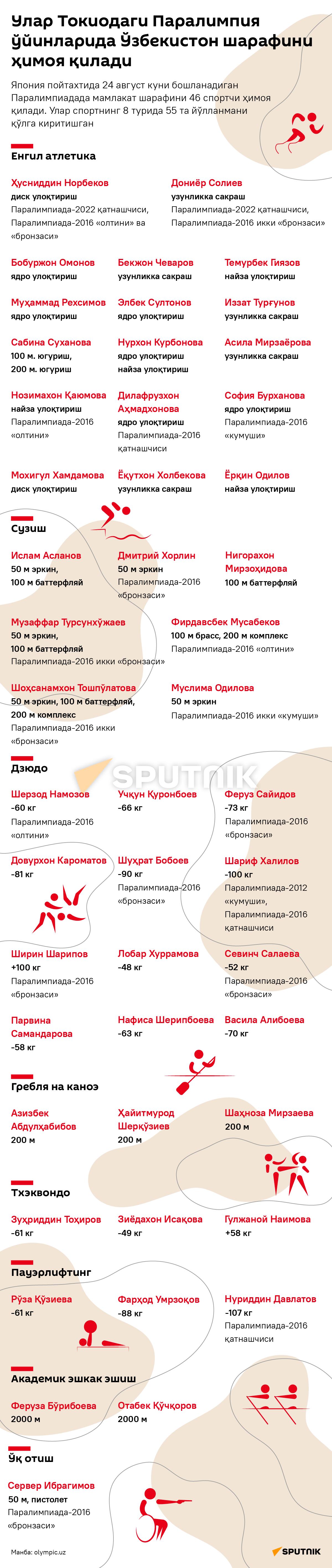 Paralimpiyskiye igrы 2021 desk uzb - Sputnik Oʻzbekiston