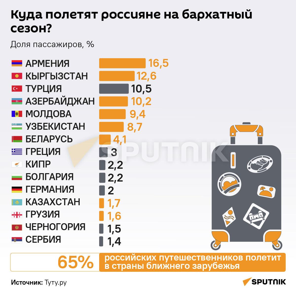 Куда полетят россияне в бархатный сезон - Sputnik Узбекистан