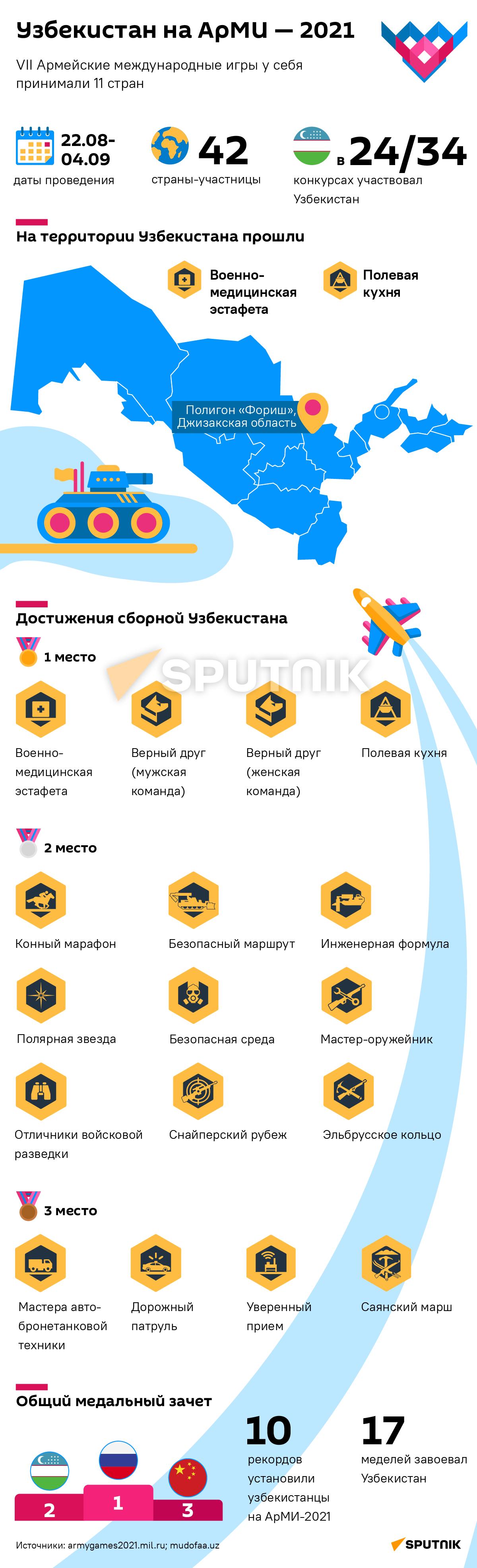 Узбекистан на АрМИ-2021 деск - Sputnik Узбекистан