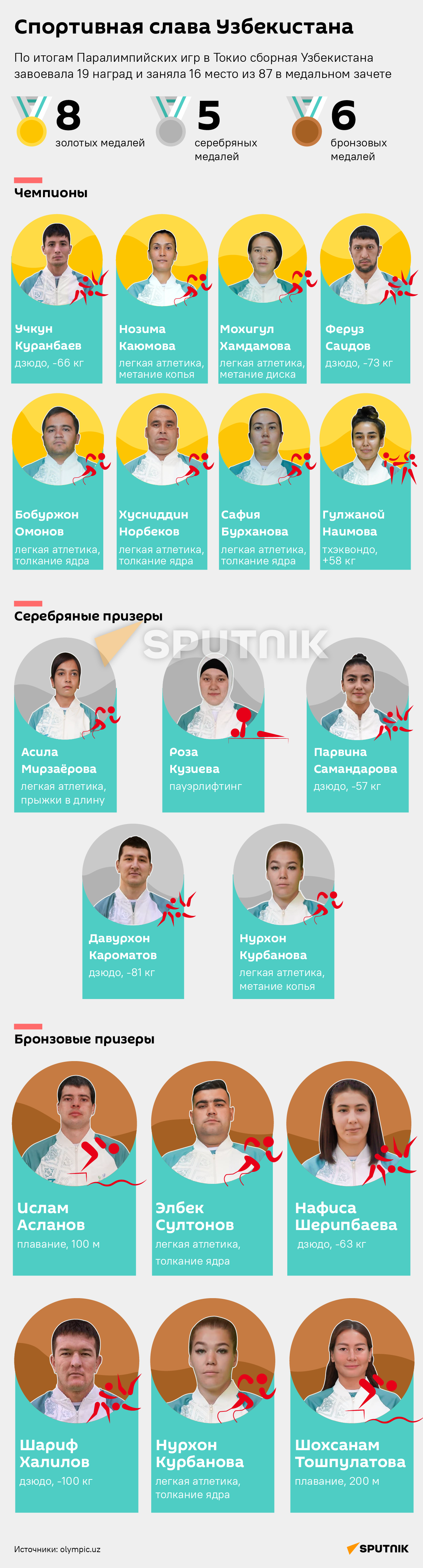 Спортивная слава Узбекистана - Sputnik Узбекистан