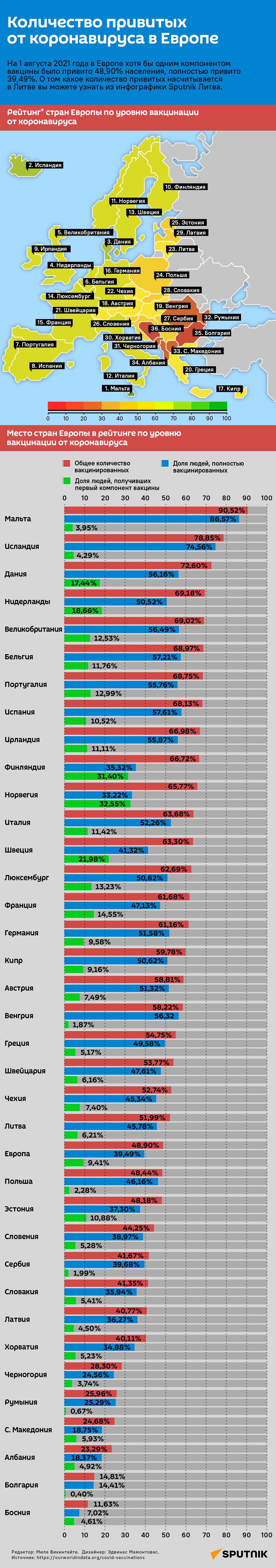 Количество привитых от коронавируса в Европе - Sputnik Узбекистан