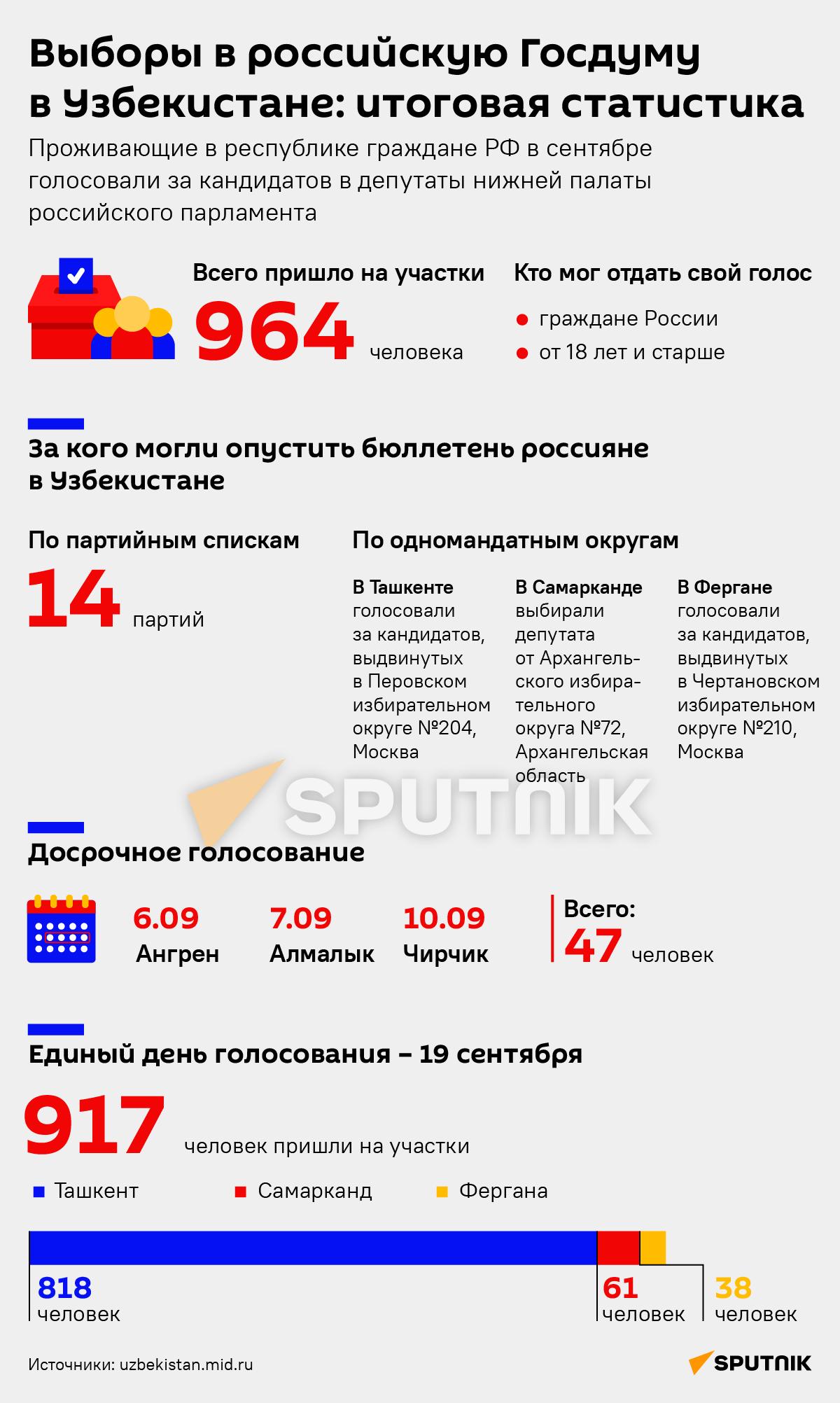 Выборы в российскую Госдуму в Узбекистане: итоговая статистика - Sputnik Узбекистан