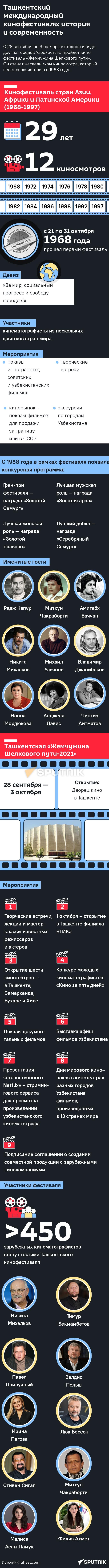 Кинофестиваль в Ташкенте 2021 мобильная - Sputnik Узбекистан