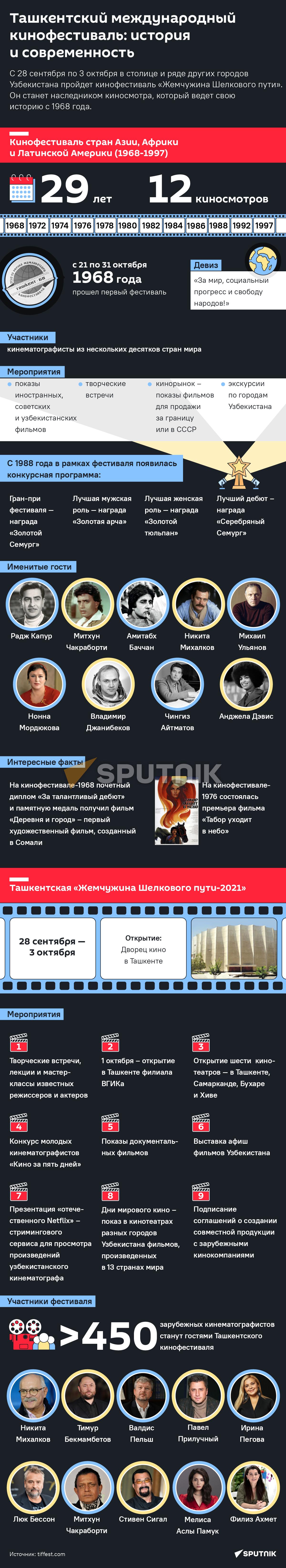 Кинофестиваль в Ташкенте 2021 десктоп - Sputnik Узбекистан