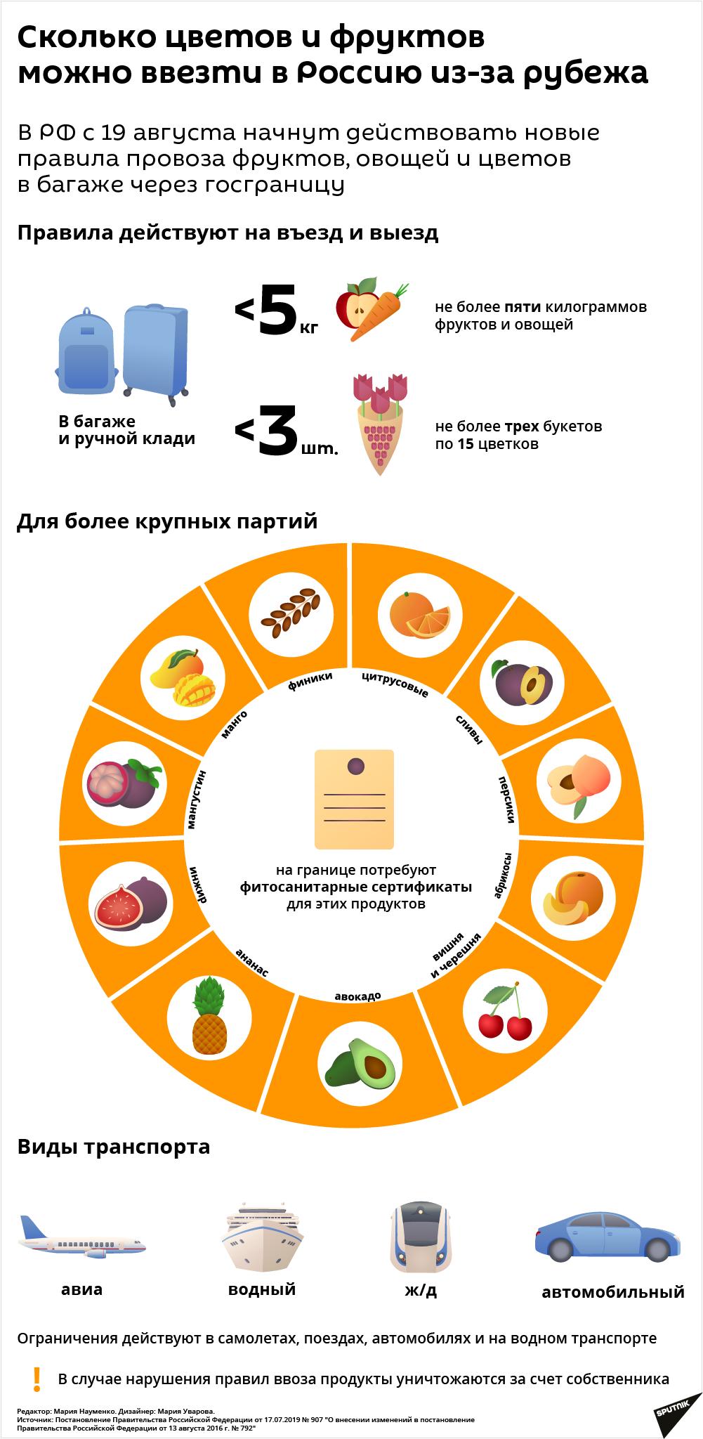 В России ужесточили правила провоза овощей и фруктов через границу - Sputnik Узбекистан