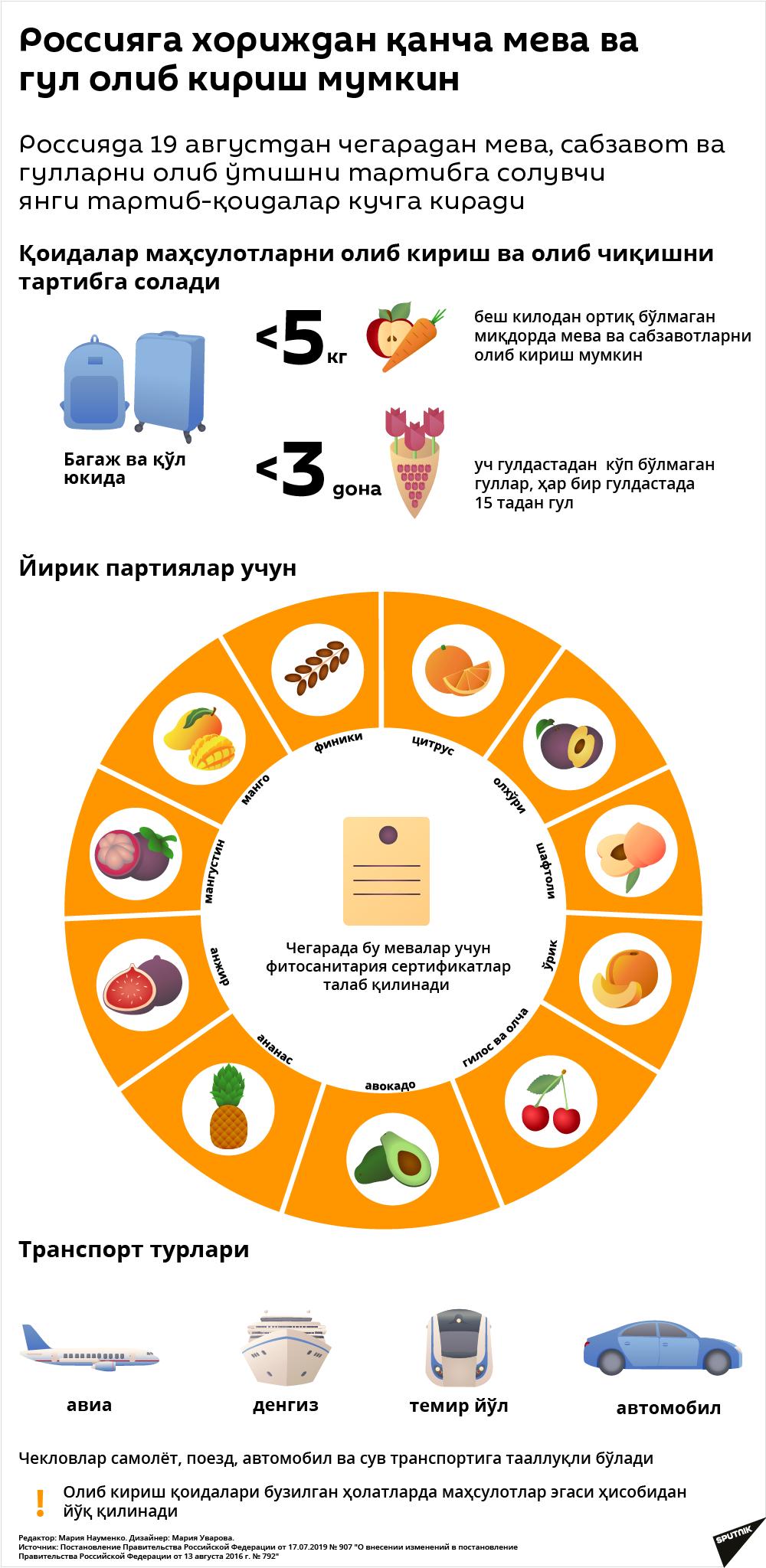 Rossiyaga qancha meva-cabzavot va gul olib kirish mumkin - Sputnik Oʻzbekiston