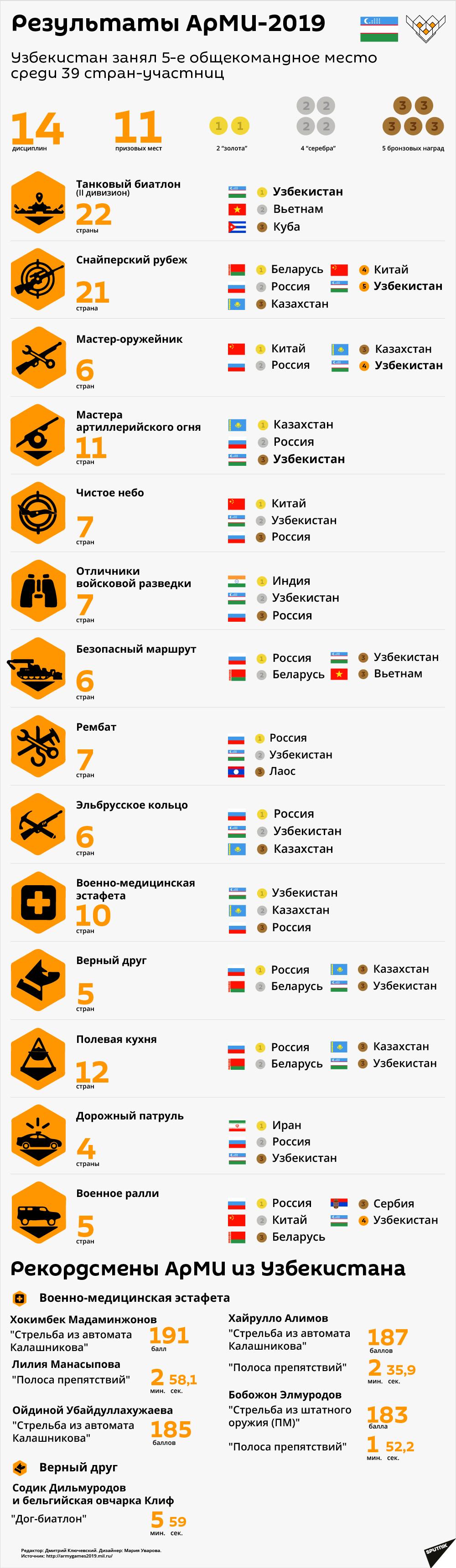 АрМИ-2019 результаты - Sputnik Узбекистан