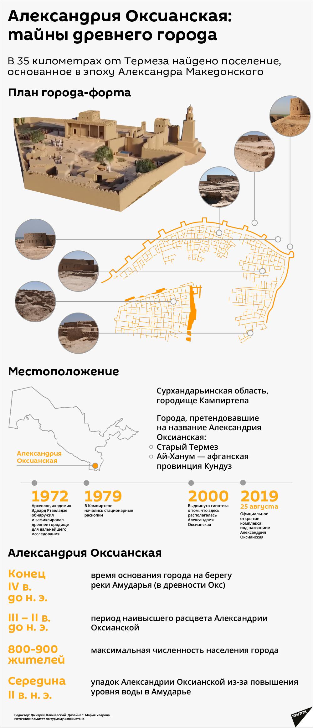 Александрия Оксианская: тайны древнего города - Sputnik Узбекистан