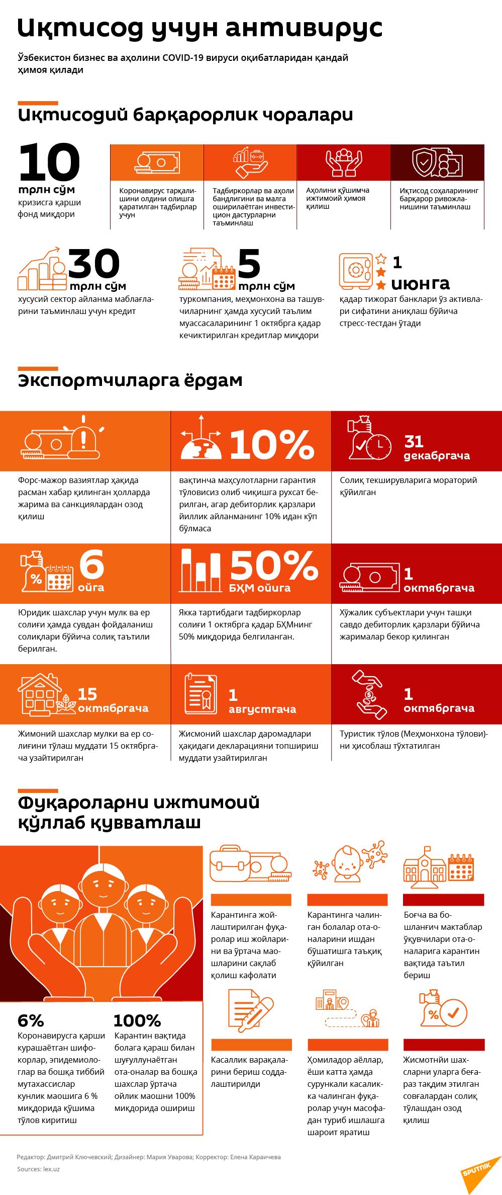 Иқтисодий антивирус - Sputnik Ўзбекистон
