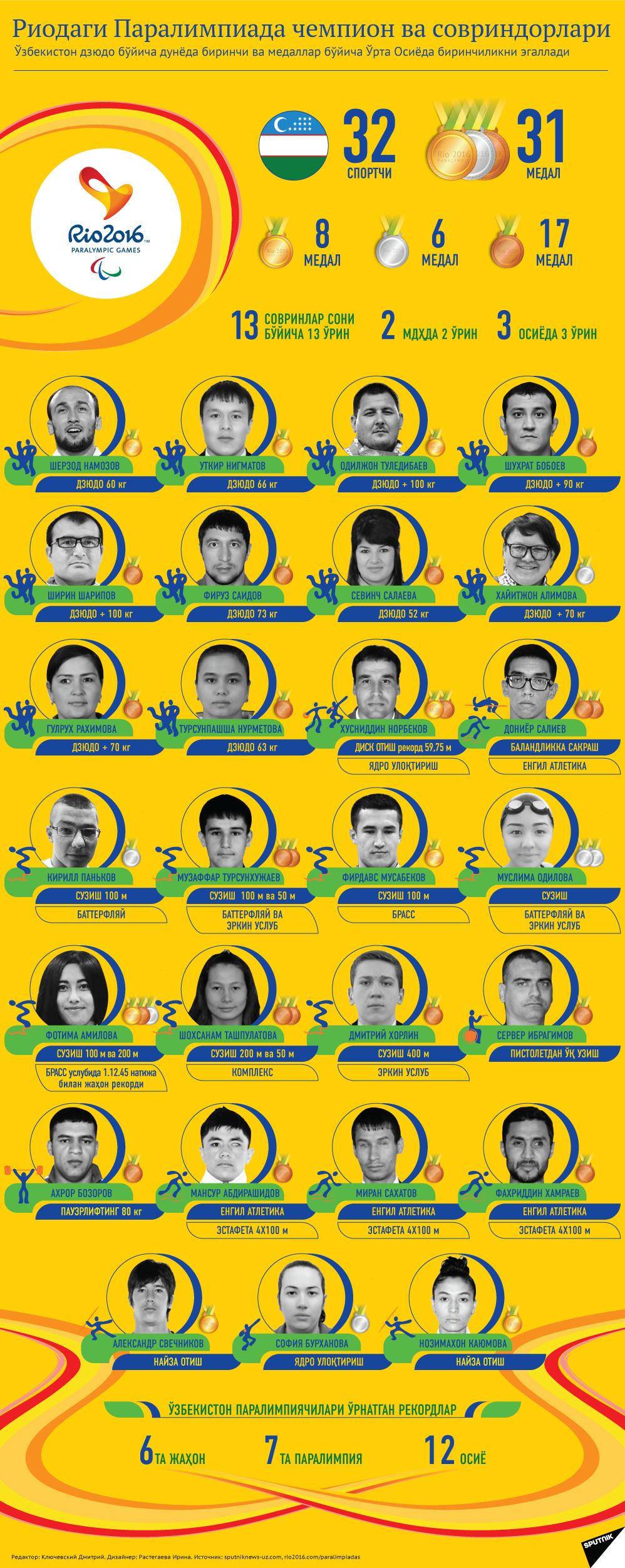 Rioda Paralimpiada oʻyinlari - Sputnik Oʻzbekiston