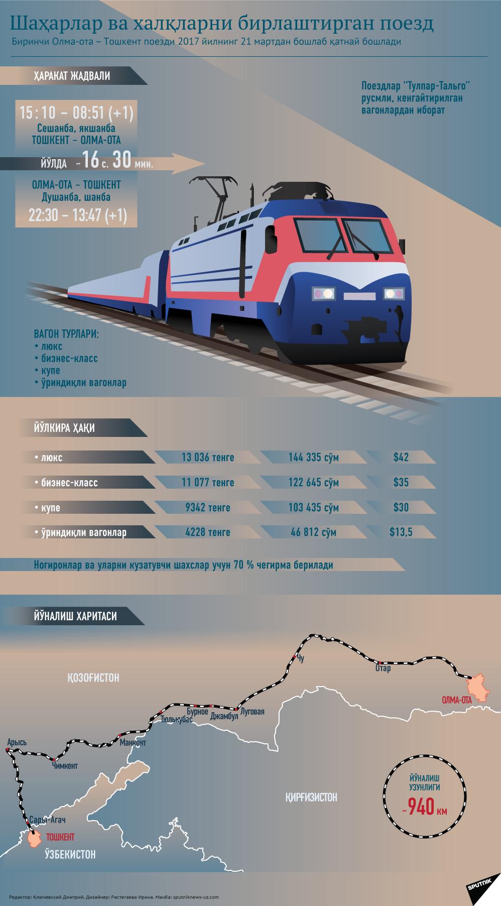 Тошкент - Олма-ота поезди - Sputnik Ўзбекистон