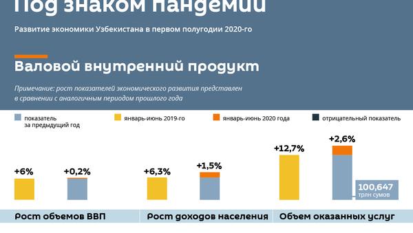 Под знаком пандемии - Sputnik Узбекистан