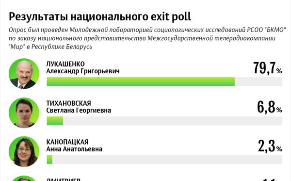 Президентские выборы – 2020: ход голосования 9 августа   Инфографика sputnik.by - Sputnik Узбекистан
