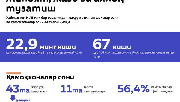 Ўзбекистон қамоқхоналари - Sputnik Ўзбекистон