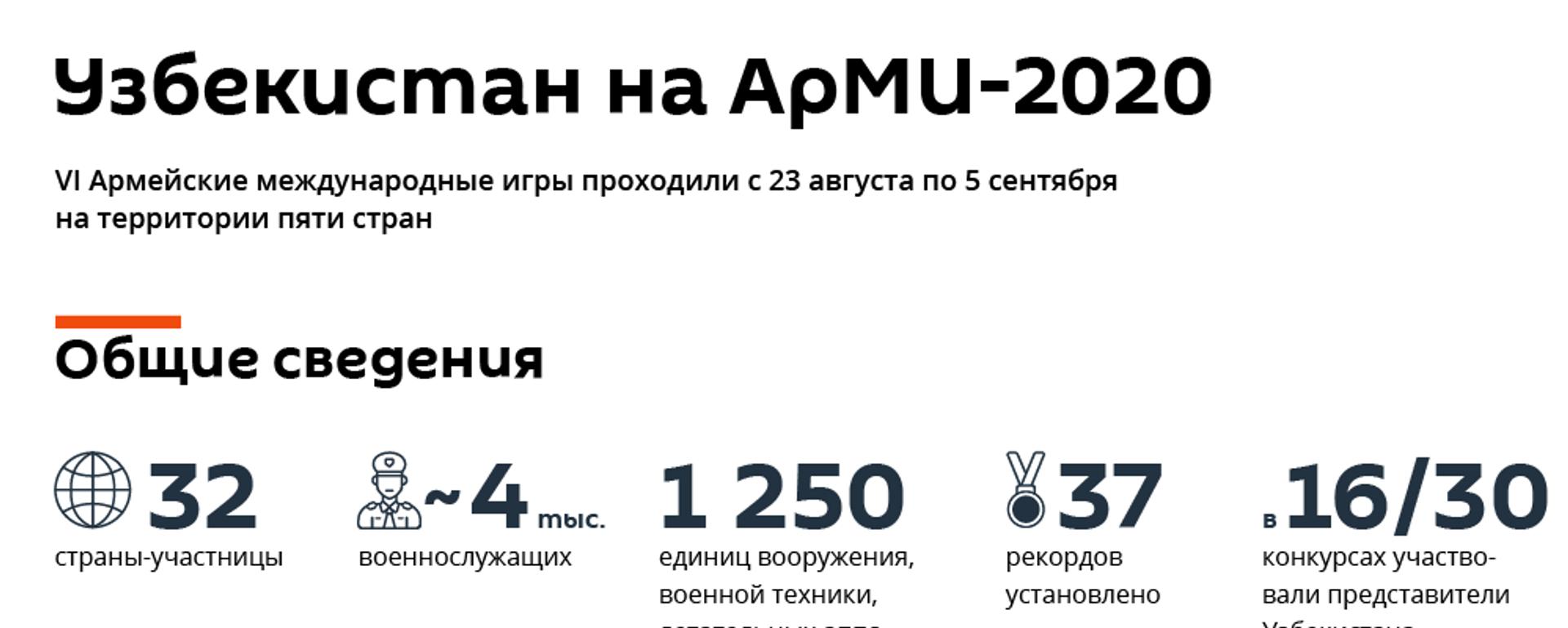 Итоги АрМИ-2020 - Sputnik Узбекистан, 1920, 09.09.2020