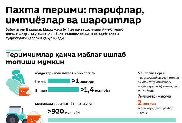 Paxta-2020: mehnat haqi, imtiyozlar va shart-sharoitlar - Sputnik Oʻzbekiston