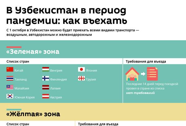 Узбекистан открывает границы: правила въезда - Sputnik Узбекистан
