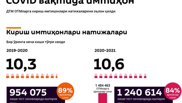 Abituriyent 2020 - Sputnik Oʻzbekiston