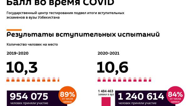 Результаты вступительных экзаменов в вузы Узбекистана - Sputnik Узбекистан