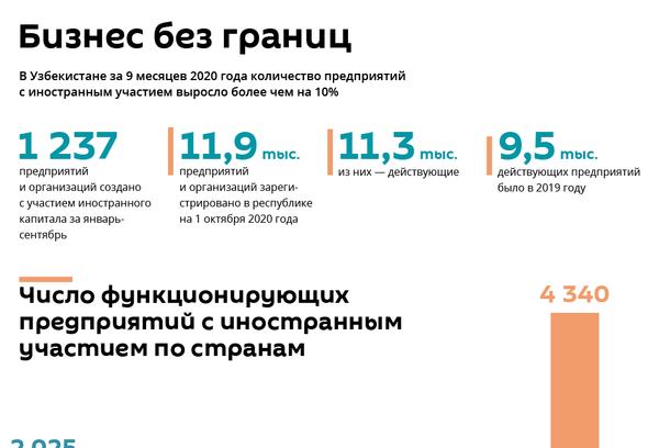 Иностранные предприятия в Узбекистане - Sputnik Узбекистан