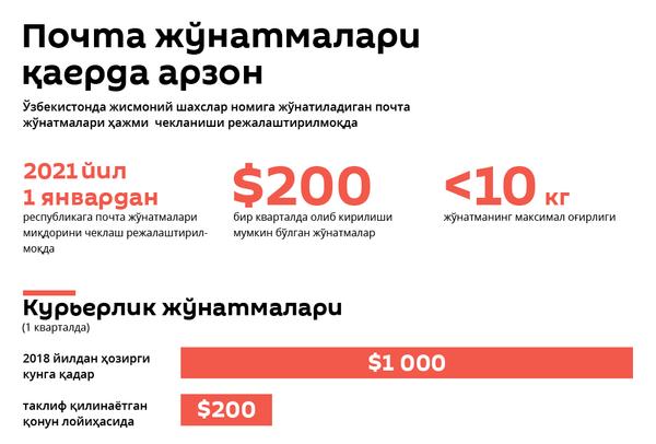 Жўнатмалар  - Sputnik Ўзбекистон