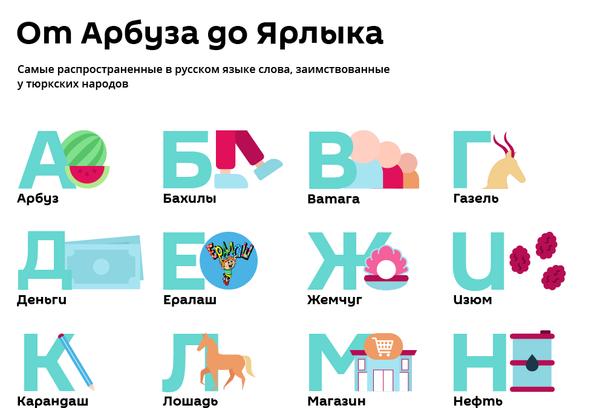 Азбука тюркских слов - Sputnik Узбекистан