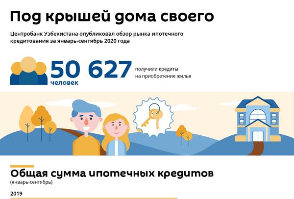 Статистика по ипотеке в Узбекистане в 2020 году - Sputnik Узбекистан