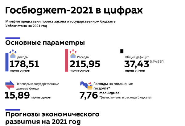 Как распределили бюджет в Минфине - проект - Sputnik Узбекистан