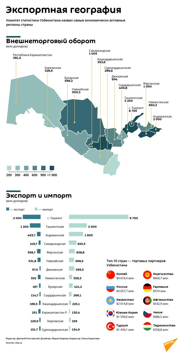 Экспортная география: какие регионы самые активные - Sputnik Узбекистан