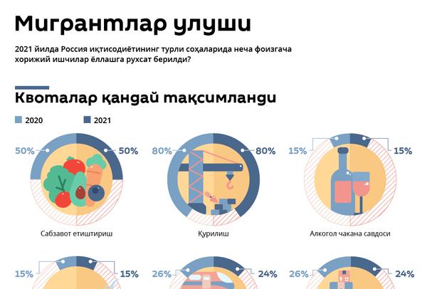 Migrantlar kvotasi - Sputnik Oʻzbekiston