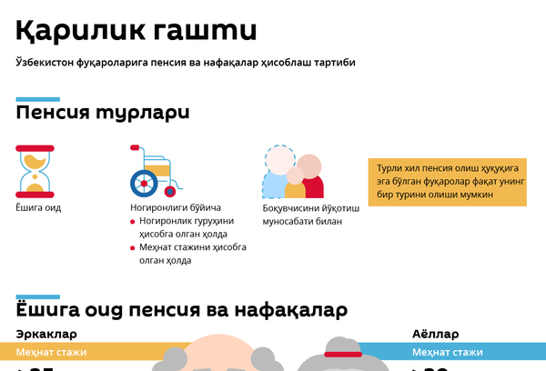 Pensiya va nafaqa - Sputnik Oʻzbekiston