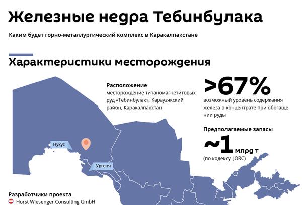 Железные недра Тебинбулака: характеристики - Sputnik Узбекистан
