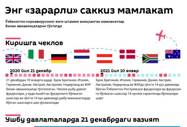 Зарарли мамлакатлар - Sputnik Ўзбекистон
