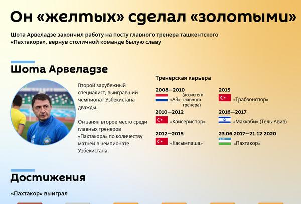 Шота Арвеладзе в Пахтакоре - Sputnik Узбекистан