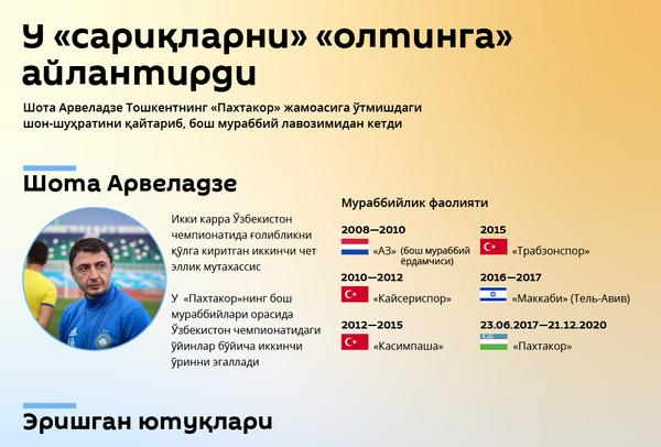 Шота Арвеладзе - Sputnik Ўзбекистон
