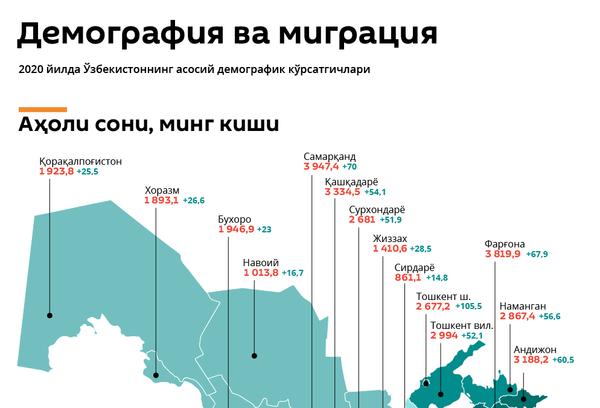 Demografiya va migratsiya - Sputnik Oʻzbekiston