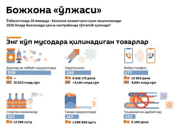 Божхона - Sputnik Ўзбекистон