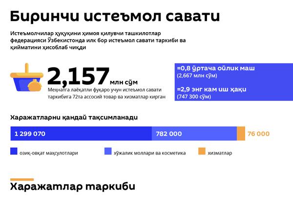 Iste'mol savati - Sputnik Oʻzbekiston